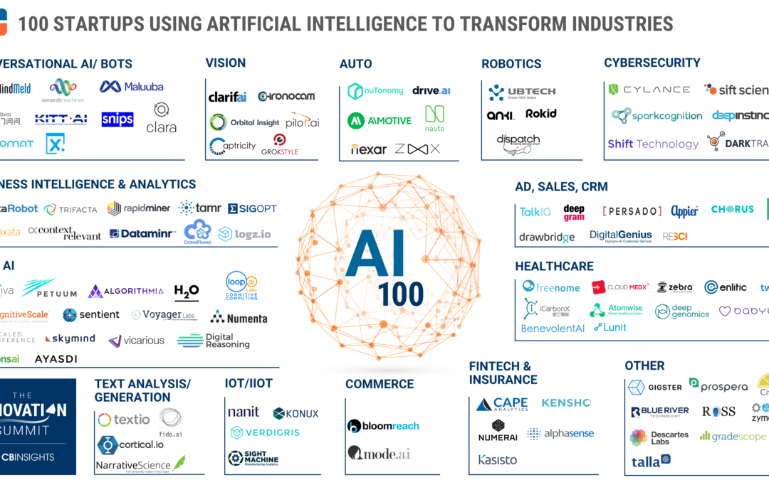 The 5 Biggest Artificial Intelligence Startups
